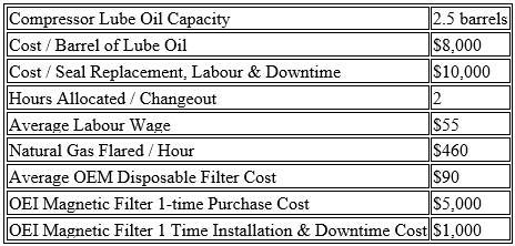 90,000 savings by filtering 1 compressor's lube oil - black powder 1