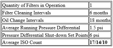90,000 savings by filtering 1 compressor's lube oil - black powder 4