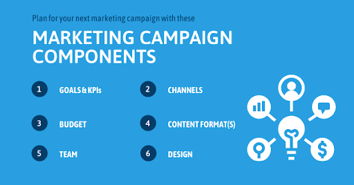 B2B Marketing Campaigns Work - Let's answer the Why, What, Where, When, Who & How 1