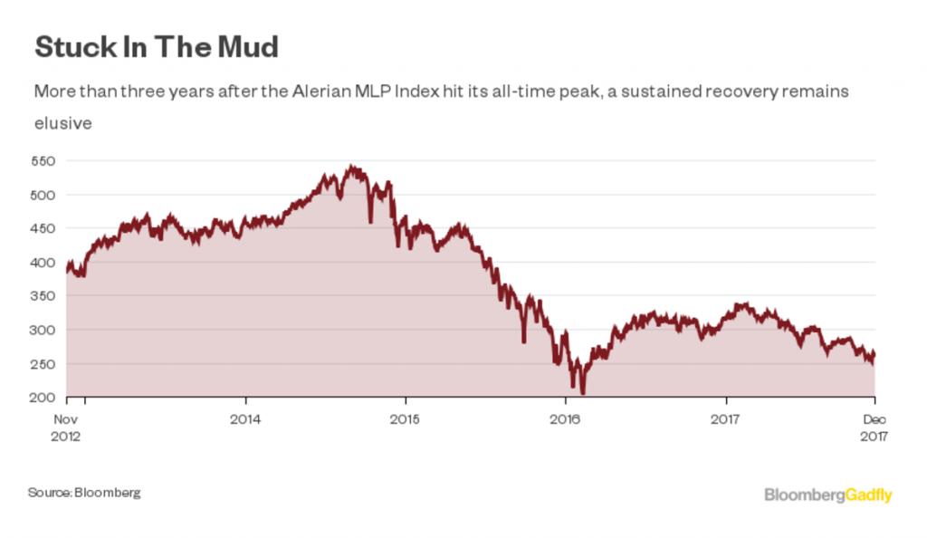 Bargains in America's Pipelines - bloomberg