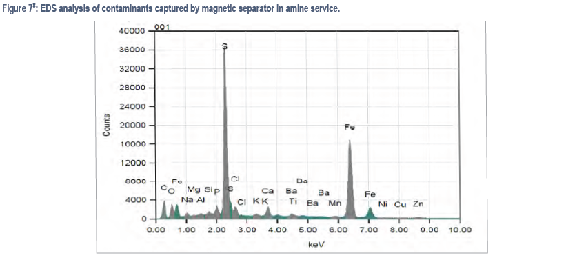 Black Powder - EDS analysis of contaminants captured by magnetic separator in amine service.