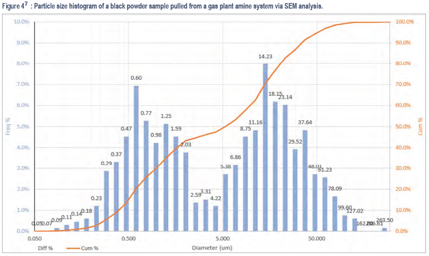 Black Powder - Particle size histogram of a black powder sample pulled from a gas plant amine system via SEM analysis.