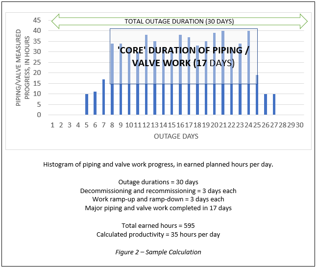 Critical Mass Duration for Process Outages Becht 2
