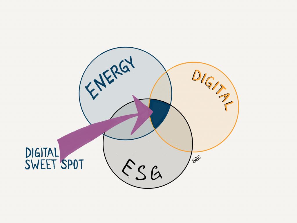 Digital-ESG-How-Digital-Accelerates-Your-ESG-Agenda-Part-1-Geoffrey-Cann