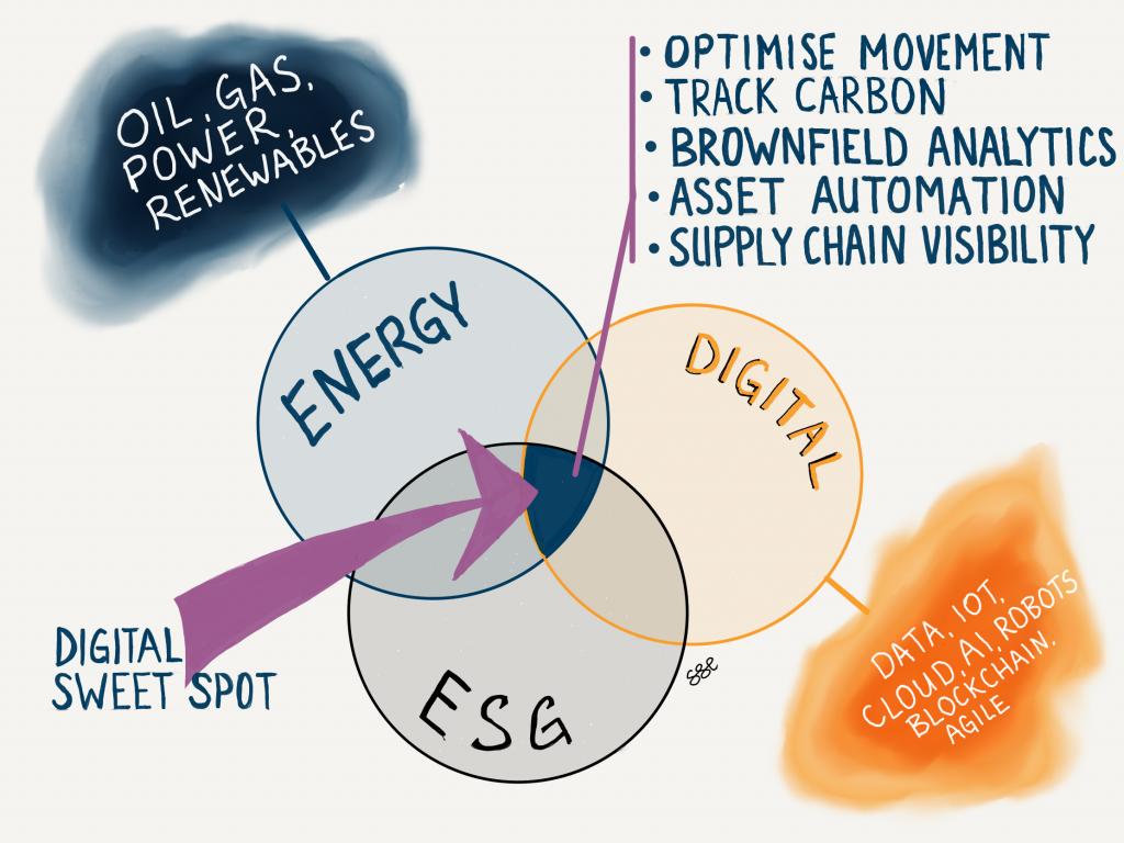Digital ESG - How Digital Accelerates Your ESG Agenda (Part 2) - Geoffrey Cann