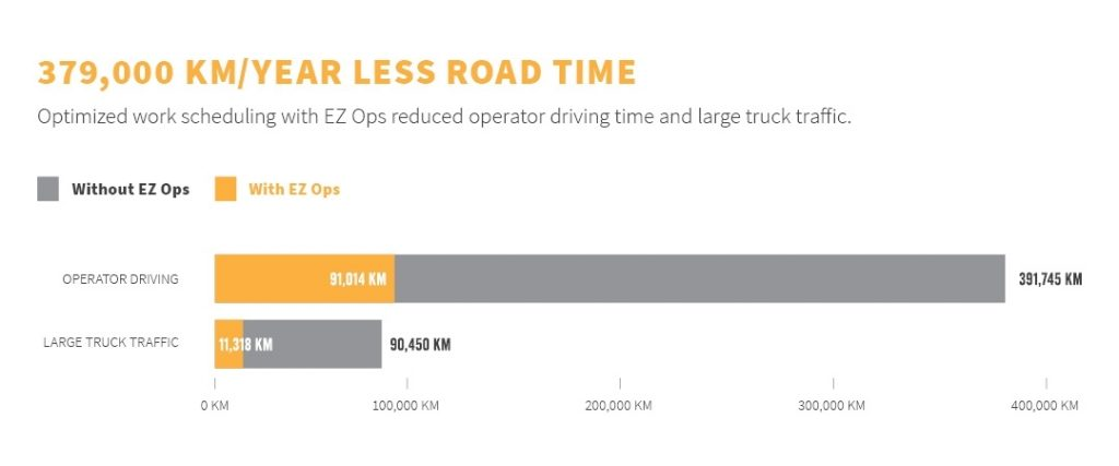EZ Ops Case Study EnergyNow sponsored article - driving time graph