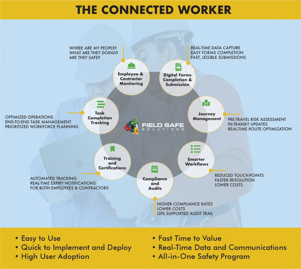 Fild Safe - Connected Worker - V9