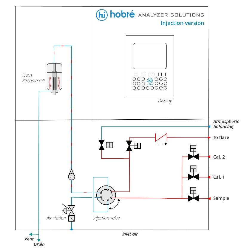 Hobre WIM Compas - Flare Gas Measurement
