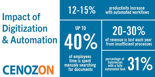 Impact of Digitization & Automation - Cenozon 1