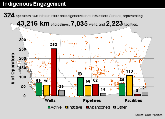 Indigenous Engagement