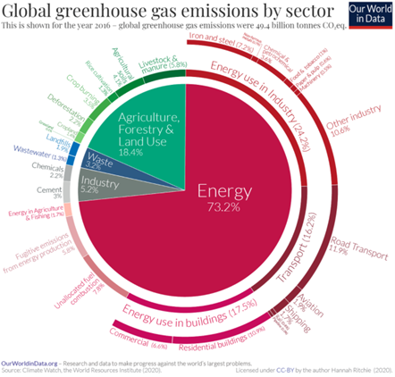 Navigating the Greenhouse Gas Conundrum. How supply chain ecosystems can meet new renewable growth demands 1