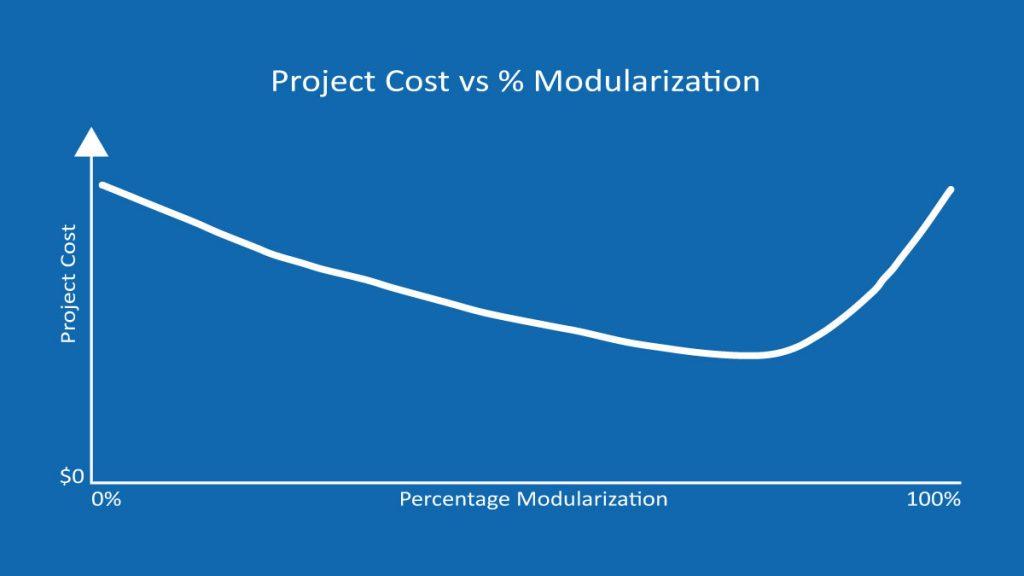 Project-Cos-vs-%-Modularization-graph-blue-bg
