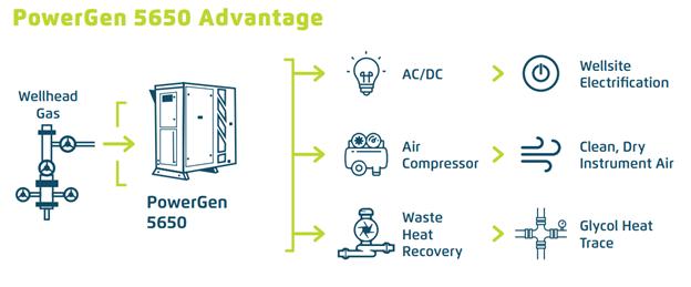 Qnergy Free Piston Stirling Engine Powered Methane Abatement 2