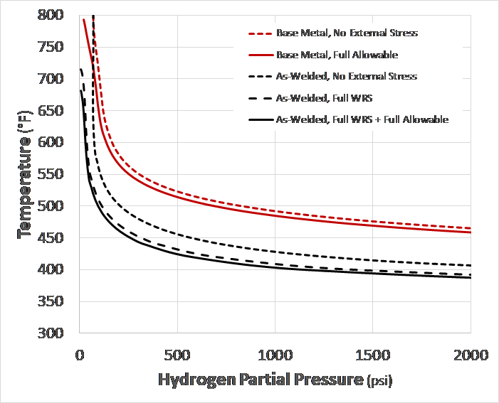 Recent Advances in Becht's HTHA Damage Modeling Approach 1