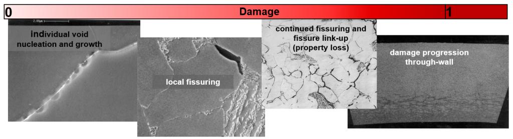 Recent Advances in Becht's HTHA Damage Modeling Approach 3
