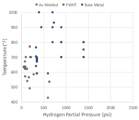 Recent Advances in Becht's HTHA Damage Modeling Approach - Part 4 - Carbon Steel Dataset and Calibration 1