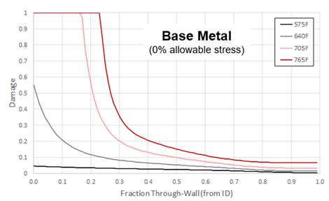 Recent Advances in Becht's HTHA Damage Modeling Approach - Part 4 - Carbon Steel Dataset and Calibration 11