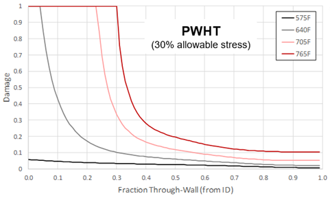 Recent Advances in Becht's HTHA Damage Modeling Approach - Part 4 - Carbon Steel Dataset and Calibration 12