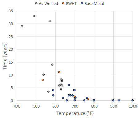Recent Advances in Becht's HTHA Damage Modeling Approach - Part 4 - Carbon Steel Dataset and Calibration 2