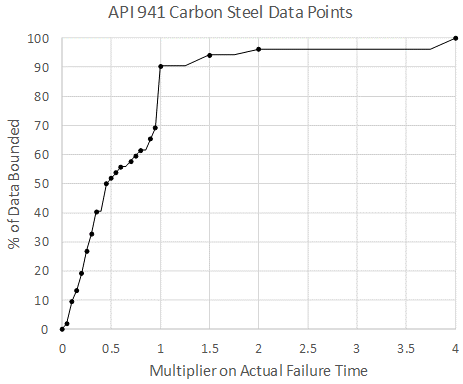 Recent Advances in Becht's HTHA Damage Modeling Approach - Part 4 - Carbon Steel Dataset and Calibration 6