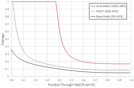 Recent Advances in Becht's HTHA Damage Modeling Approach - Part 4 - Carbon Steel Dataset and Calibration 8