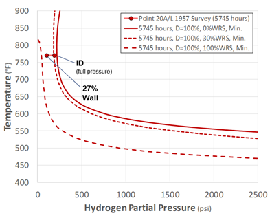 Recent Advances in Becht's HTHA Damage Modeling Approach - Part 4 - Carbon Steel Dataset and Calibration 9