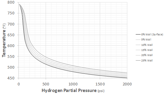 Recent Advances in Becht's HTHA Damage Modeling Approach - Part 5 - Time-Dependent Nelson Curves for Carbon and C-0.5Mo Steels 1 Graph