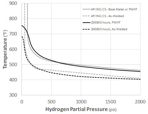 Recent Advances in Becht's HTHA Damage Modeling Approach - Part 5 - Time-Dependent Nelson Curves for Carbon and C-0.5Mo Steels 2 Graph