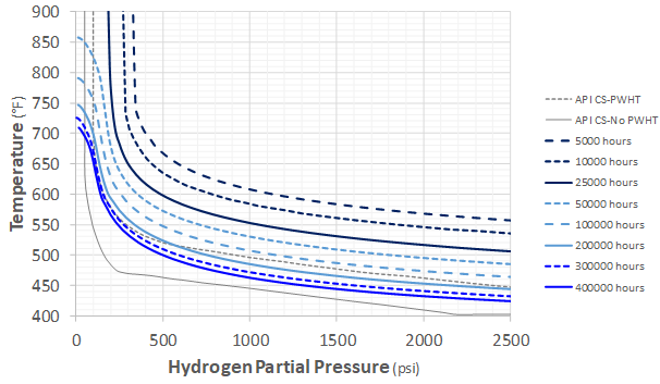 Recent Advances in Becht's HTHA Damage Modeling Approach - Part 5 - Time-Dependent Nelson Curves for Carbon and C-0.5Mo Steels 3 Graph