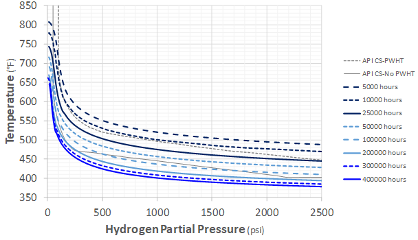 Recent Advances in Becht's HTHA Damage Modeling Approach - Part 5 - Time-Dependent Nelson Curves for Carbon and C-0.5Mo Steels 4 Graph