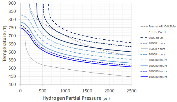 Recent Advances in Becht's HTHA Damage Modeling Approach - Part 5 - Time-Dependent Nelson Curves for Carbon and C-0.5Mo Steels 5 Graph
