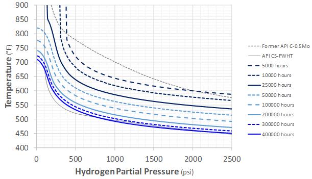 Recent Advances in Becht's HTHA Damage Modeling Approach - Part 5 - Time-Dependent Nelson Curves for Carbon and C-0.5Mo Steels 6 Graph