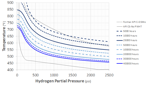 Recent Advances in Becht's HTHA Damage Modeling Approach - Part 5 - Time-Dependent Nelson Curves for Carbon and C-0.5Mo Steels 7 Graph