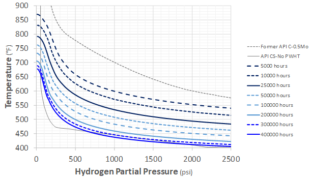 Recent Advances in Becht's HTHA Damage Modeling Approach - Part 5 - Time-Dependent Nelson Curves for Carbon and C-0.5Mo Steels 8 Graph
