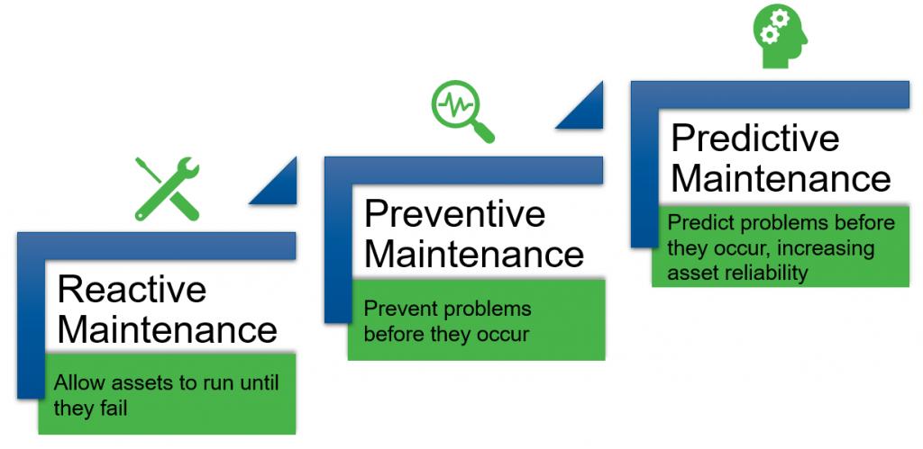 Strategic Business Planning - Equipment Health is an Investment NOT an Expense - Becht 2
