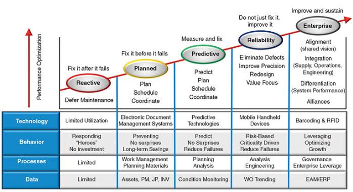 Strategic Business Planning - Equipment Health is an Investment NOT an Expense - Becht 3