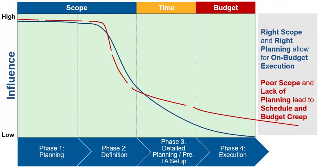 Strategic Business Planning - Equipment Health is an Investment NOT an Expense - Becht 4