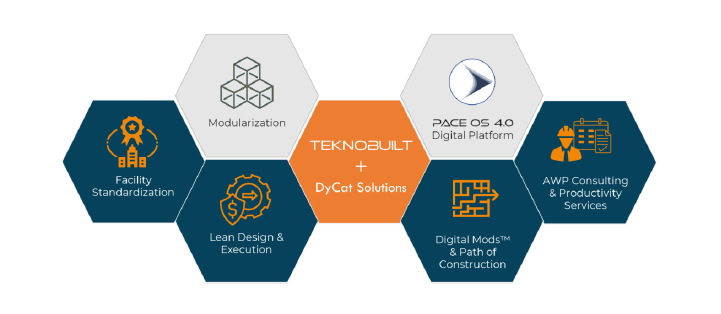 Synergy of world's leading experts in Modularization, Lean & AWP on an end-to-end digital project delivery platform 2