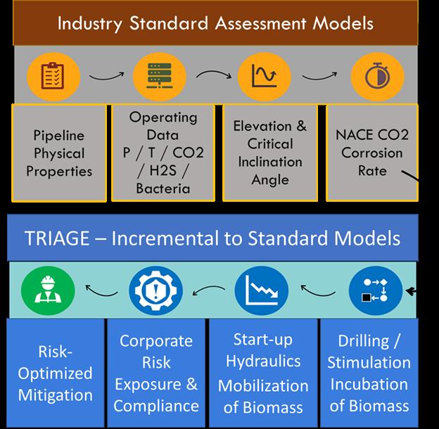 TRAIGE - Pipeline Integrity Hazard Classification & Mitigation Guidance Risk-Optimizes Oil & Gas Maintenance Costs 1
