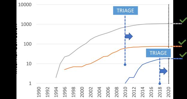 TRAIGE - Pipeline Integrity Hazard Classification & Mitigation Guidance Risk-Optimizes Oil & Gas Maintenance Costs 2