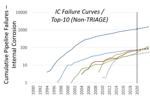 TRAIGE - Pipeline Integrity Hazard Classification & Mitigation Guidance Risk-Optimizes Oil & Gas Maintenance Costs 3