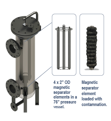 Technical Brief - How a Magnetic Separator Can Reduce Single-Use Filter Costs 2 - Black Powder Solutions