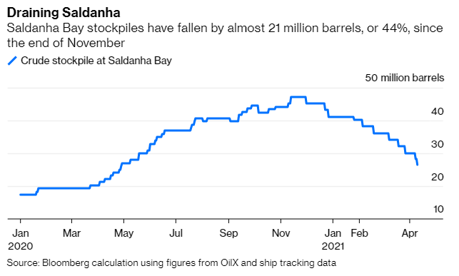 There's a Lot of Unused Oil Stored Up Around the World 2
