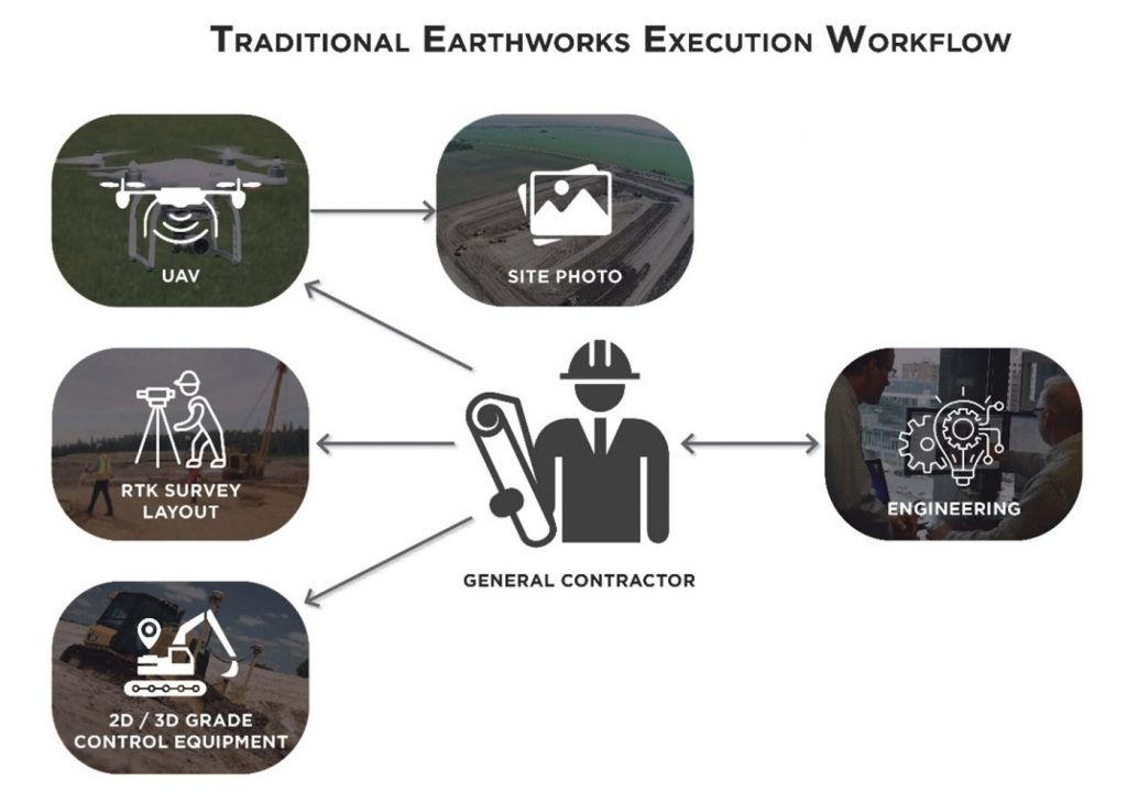 Traditional Earthworks Execution Doesn't Limit Change Orders - How Digital Construction Execution is Reshaping the Industry 2
