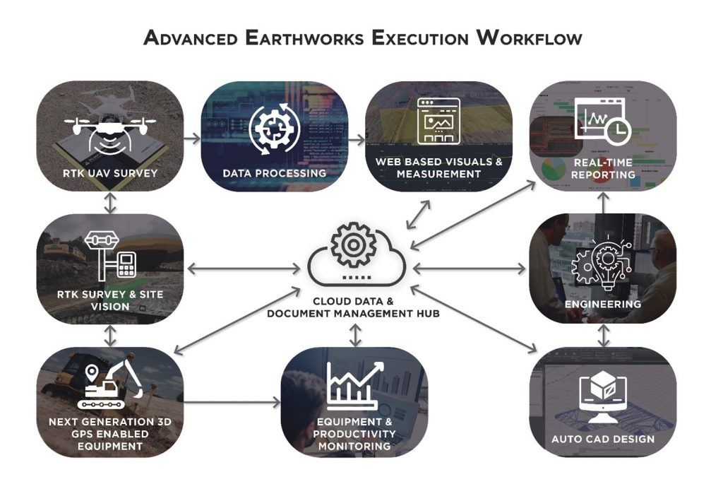Traditional Earthworks Execution Doesn't Limit Change Orders - How Digital Construction Execution is Reshaping the Industry 3