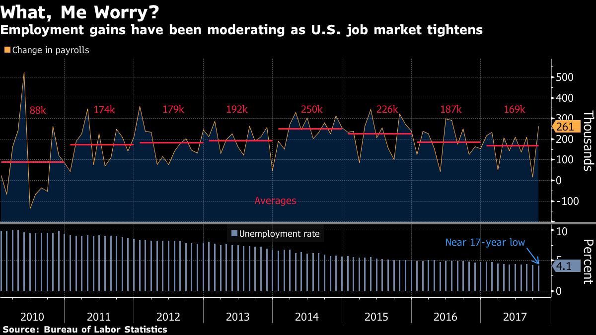 US Stacks Climb - bloomberg
