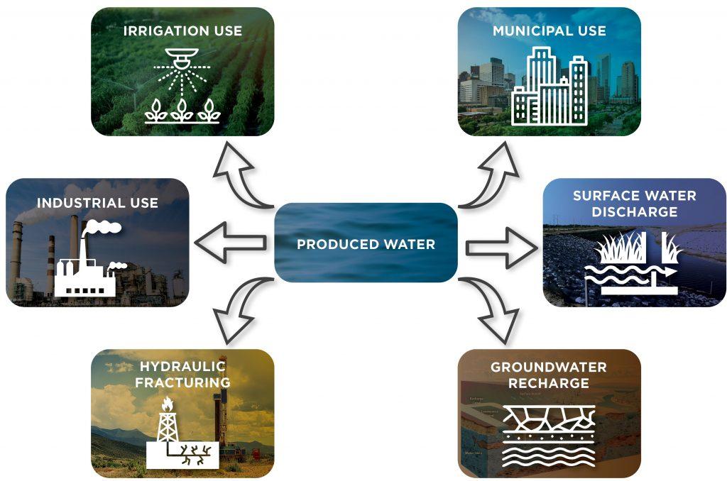 Water Reuse Diagram