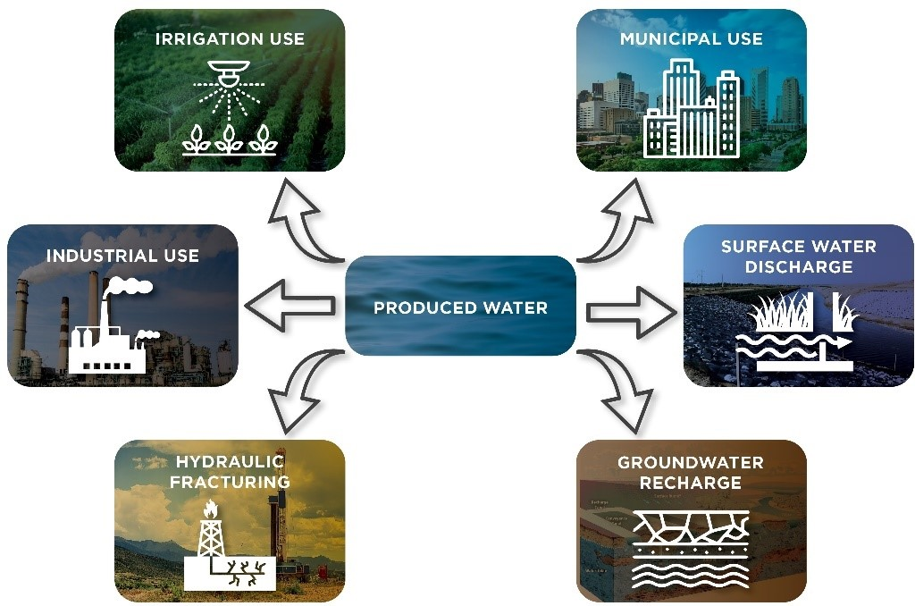 Water Scarcity & Drought are Consuming the Western U.S. – Your Produced Water Can Offer A Lifeline While Improving Your ESG Performance