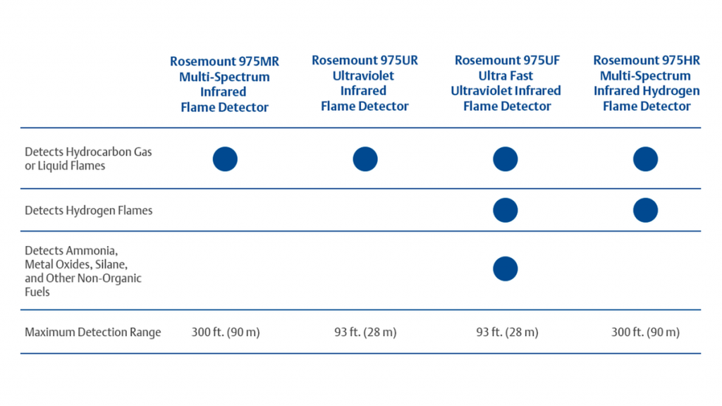prod-rmt-en-flame-detection-table