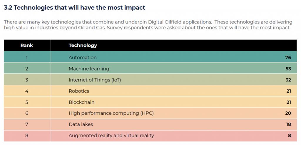 technology-impact